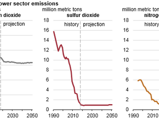 Emissions from the U.S. electric power sector projected to remain mostly flat through 2050