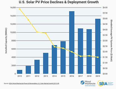 US solar deployment and cost.jpg