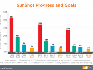 Energy Department Announces More than 90% Achievement of 2020 SunShot Goal, Sets Sights on 2030 Affo