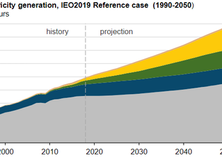 EIA projects that renewables will provide nearly half of world electricity by 2050
