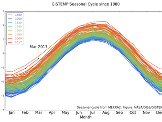 Earth just had its second-warmest March on record, which isn't a great sign