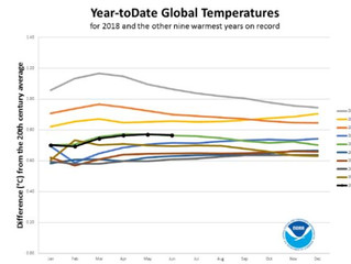 2018 is on pace to be the 4th-hottest year on record