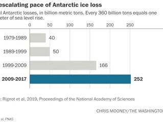 Ice loss from Antarctica has sextupled since the 1970s, new research finds