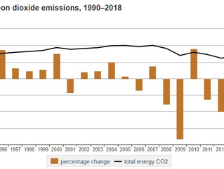 U.S. Energy-Related Carbon Dioxide Emissions, 2018