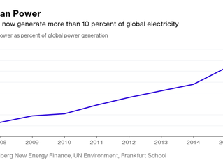 With More Bang for the Buck, Renewables Providing Most New Power