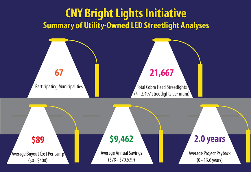 CNY Bright Lights October 22 2019 update