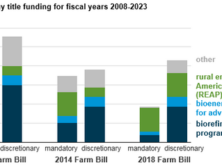 Congress retains most energy programs in 2018 Farm Bill through fiscal year 2023