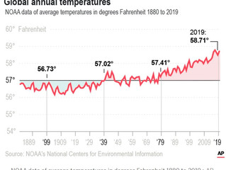 Climate change: Earth had its hottest decade on record in 2010s