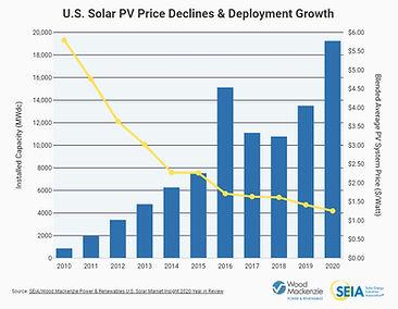 Solar in US 2020.jpg