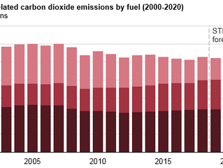 U.S. energy-related CO2 emissions increased in 2018 but will likely fall in 2019 and 2020