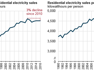 Per capita residential electricity sales in the U.S. have fallen since 2010