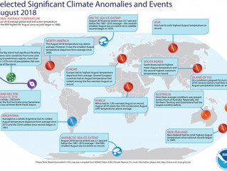 August 2018 was 5th hottest August on record for the globe
