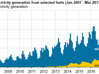 Wind and solar in March accounted for 10% of U.S. electricity generation for first time