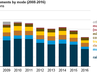 EIA: Power sector coal consumption drops to lowest point since 1984