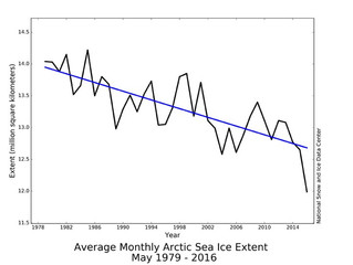 CO2 Levels Hit Record High As Arctic Sea Ice Hits Record Low