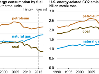 Energy-related CO2 emissions from natural gas surpass coal as fuel use patterns change