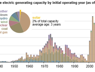 Utility-scale solar has grown rapidly over the past five years