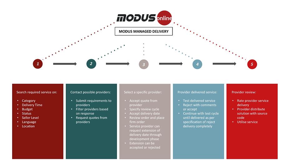 ModusOnline presentation.png