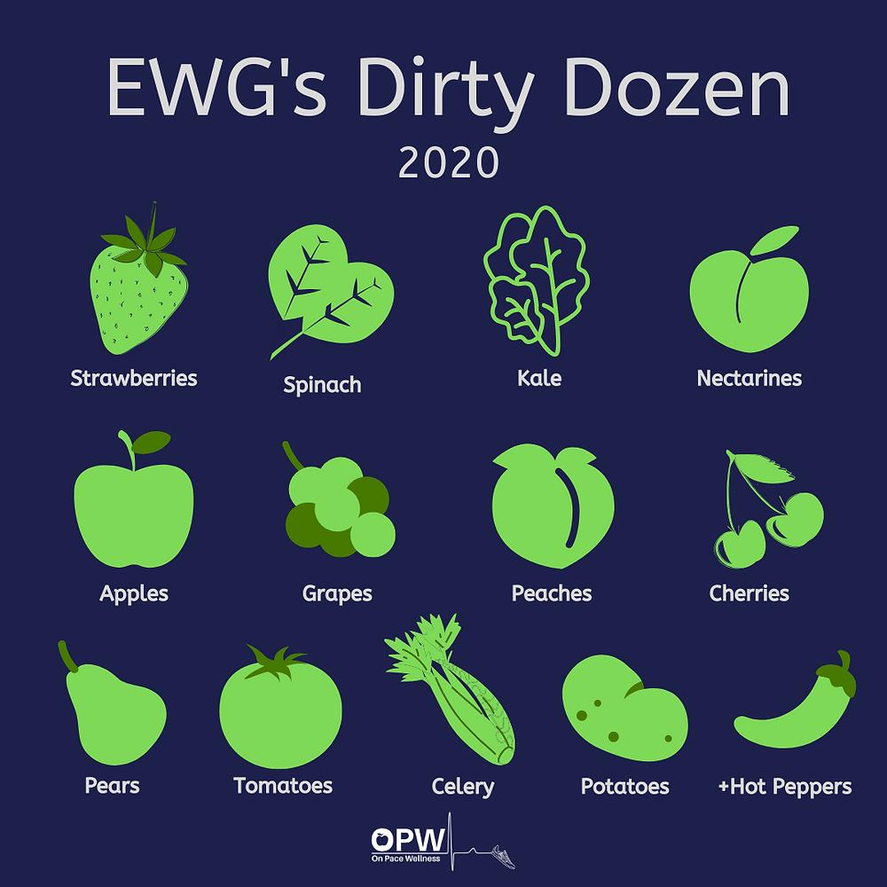2020 dirty dozen