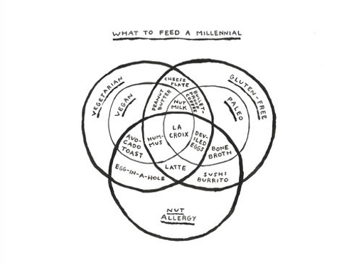 What To Feed A Millennial- Michelle Rial