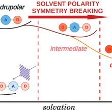 PCCP: Excited-state symmetry breaking in 9,10-dicyanoanthracene-based quadrupolar molecules