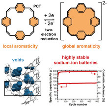 Angewandte Chemie: Switching between local and global aromaticity