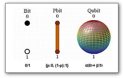 Computação quântica - qubit - Tendência em tecnologia 2019