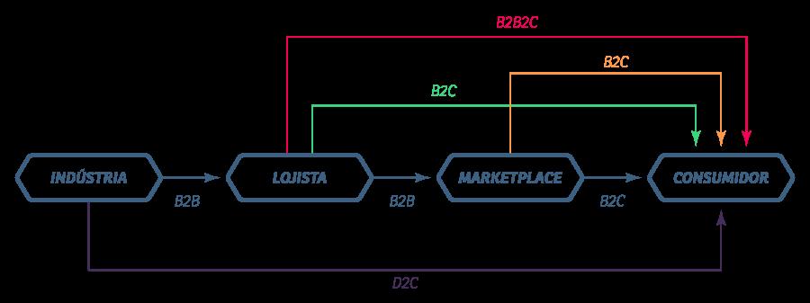 Modelo de Negócios em E-commerce