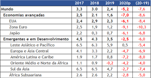 PIB mundial - pelo Banco Mundial - jun/20