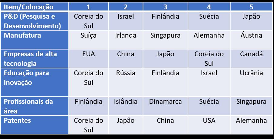 Ranking Bloomberg de Países Inovadores