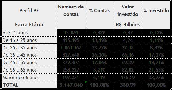 Fonte: B3 - idade dos investidores em out/20