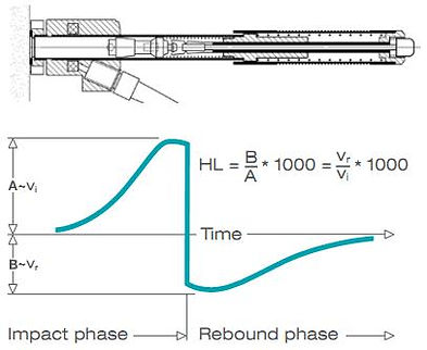 calibração aferição de durometro equotip