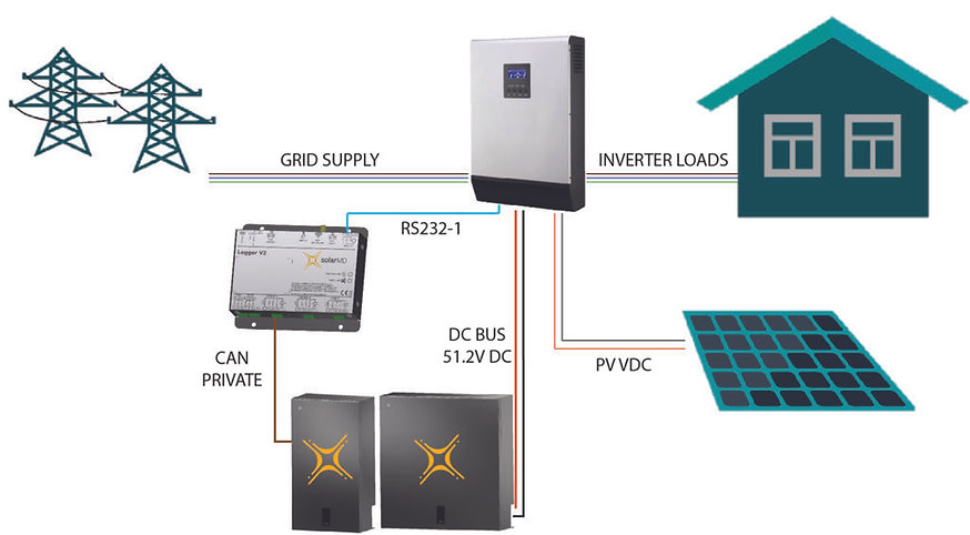 Solar-MD-Axpert-wiring-1024x565.jpg