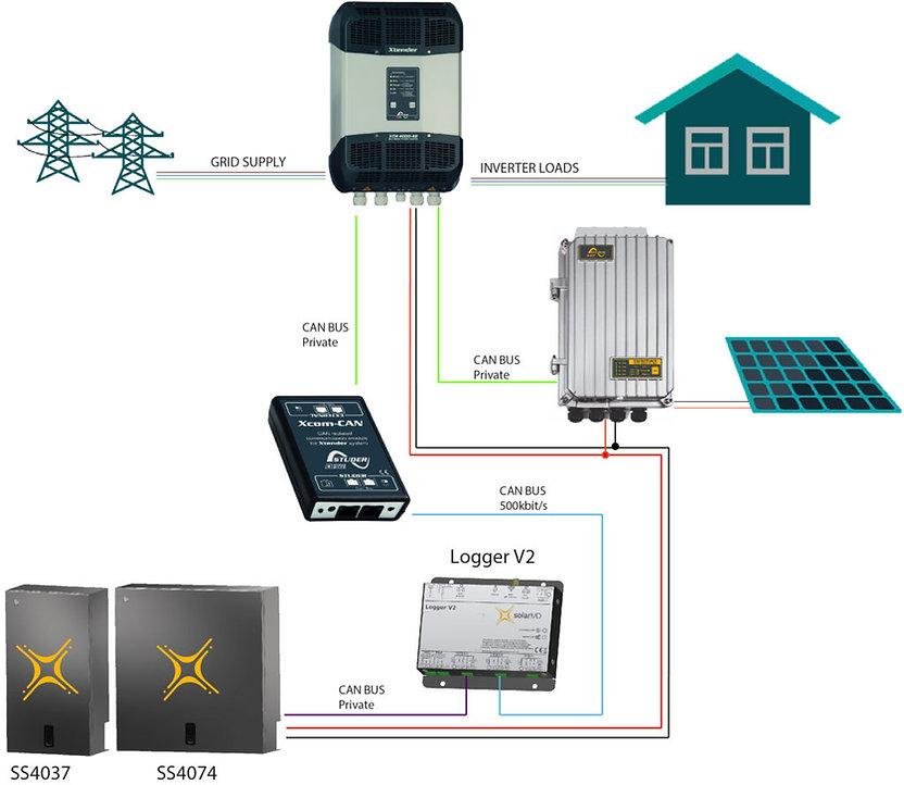 Xtuder-diagram-Solar-MD-1-1024x888.jpg