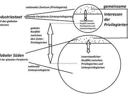 Peripherie und Zentrum in Nord und Süd: Galtungs Werkzeug zum Verständnis der Nord-Süd-Beziehungen