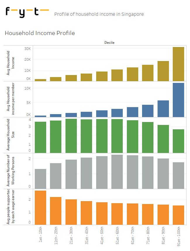 Singapore Household Income Profile