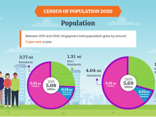 Singapore in Numbers - Population size & composition trends