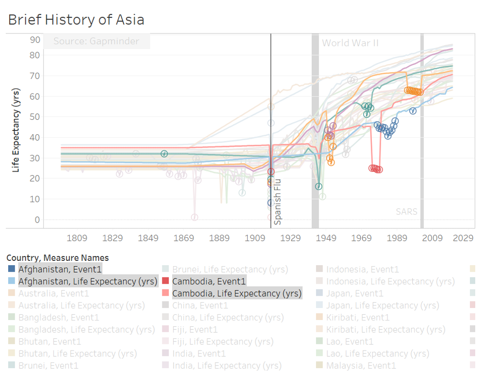 Wars in Asia