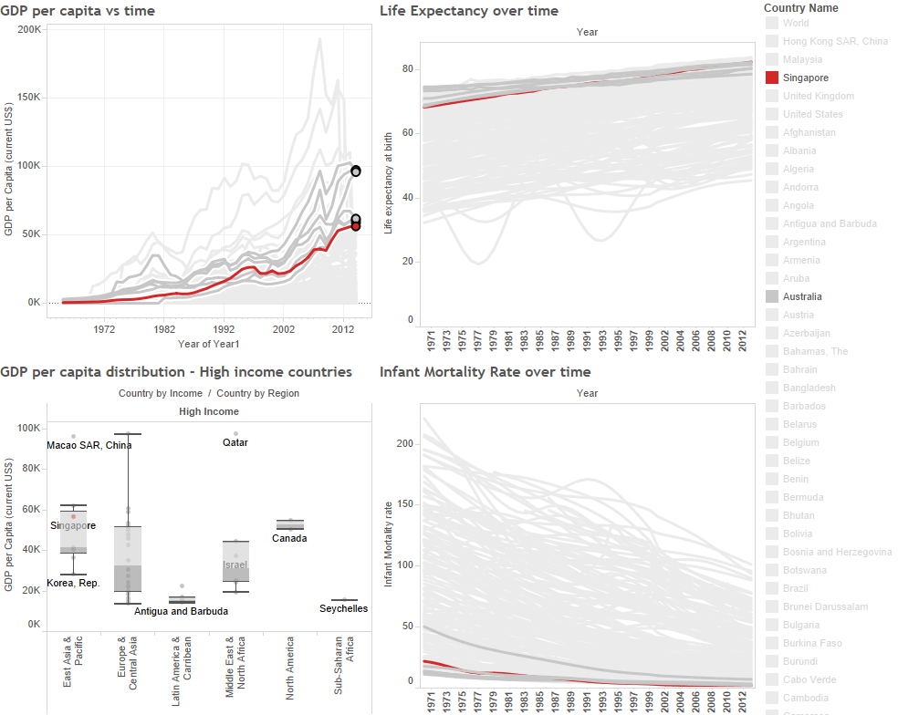 Singapore's GDP per Capita, LIfe Expectancy and Infant Mortality vs the world (Worldbank data)