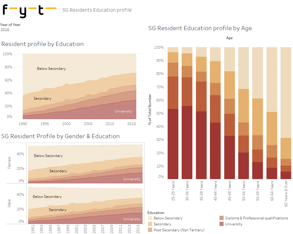 Singapore resident population by education and age (Singstat)