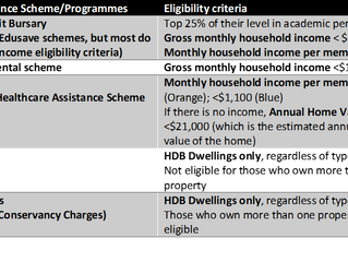 Singapore in Numbers - Social Assistance