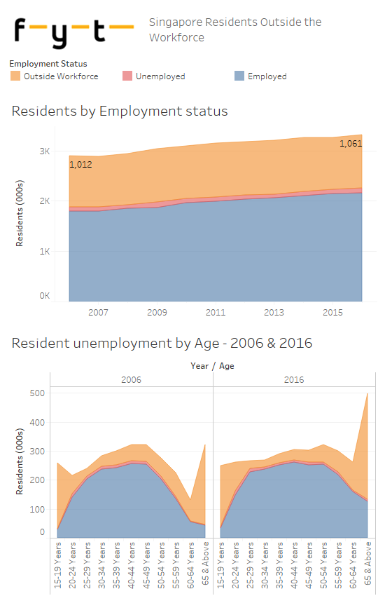 SG Residents outside the workforce (MOM)