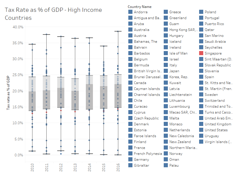 Source:  Worldbank