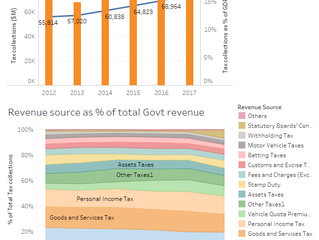 Singapore in numbers - Government revenues