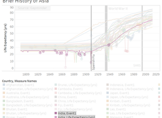 The History of Asia in Numbers