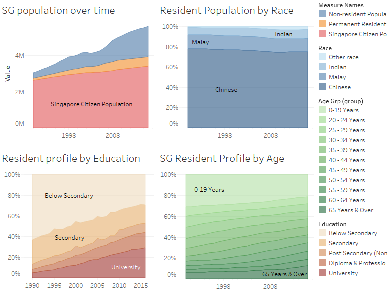 Singapore Population by Race, Education and Age (Singstat)