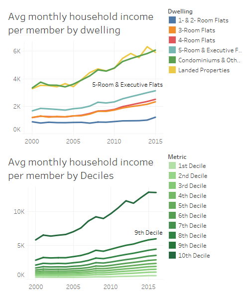 Average monthly income per member by dwelling and deciles (Singstat and MOM data)