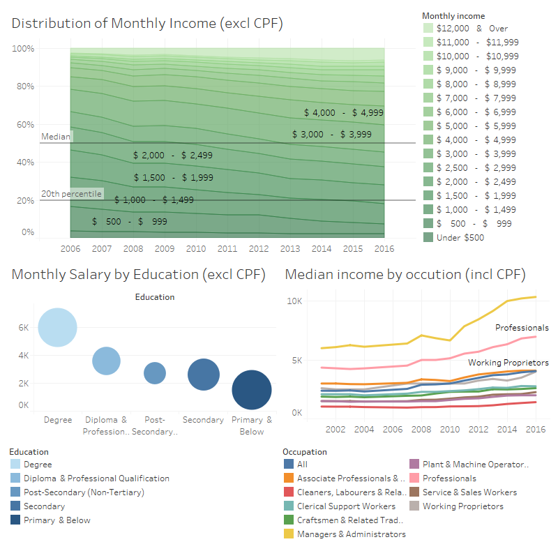 Monthly income from work trends across different perspectives (Singstats and MOM data)