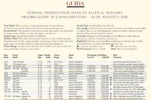 The Market Guide is Back! In the August 1 Cavallino 238!