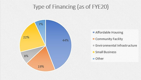 type of finance.jpg